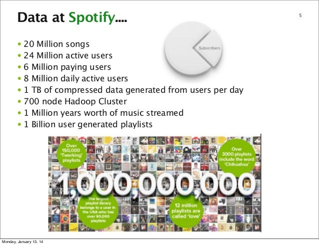 Data at Spotify.... • 20 Million songs • 24 Million active users • 6 Million paying users • 8 Million daily active users •...