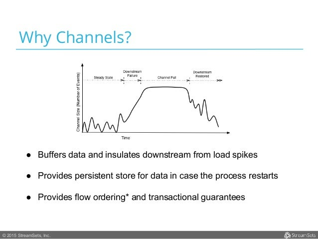 © 2015 StreamSets, Inc. Why Channels? ● Buffers data and insulates downstream from load spikes ● Provides persistent sto...