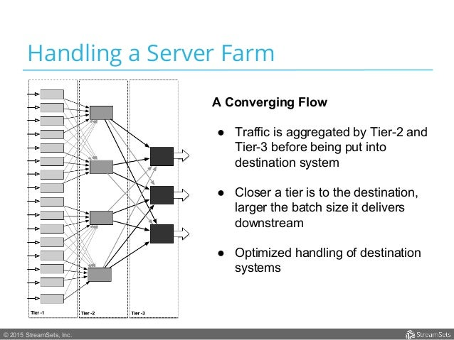 © 2015 StreamSets, Inc. Handling a Server Farm A Converging Flow ● Traffic is aggregated by Tier-2 and Tier-3 before bein...