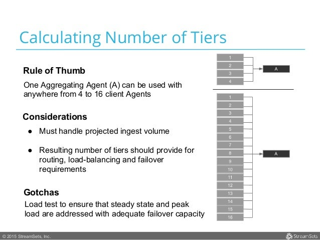 © 2015 StreamSets, Inc. Calculating Number of Tiers Rule of Thumb One Aggregating Agent (A) can be used with anywhere from...