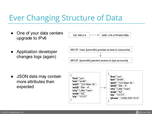 © 2015 StreamSets, Inc. Ever Changing Structure of Data ● One of your data centers upgrade to IPv6 192.168.0.4 fe80::21b:...