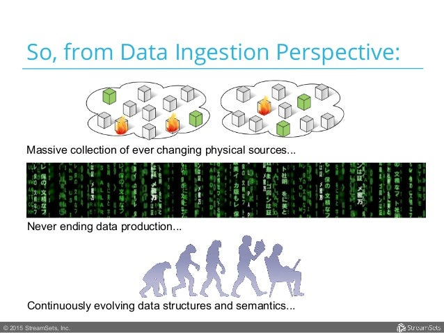 © 2015 StreamSets, Inc. So, from Data Ingestion Perspective: Massive collection of ever changing physical sources... Never...