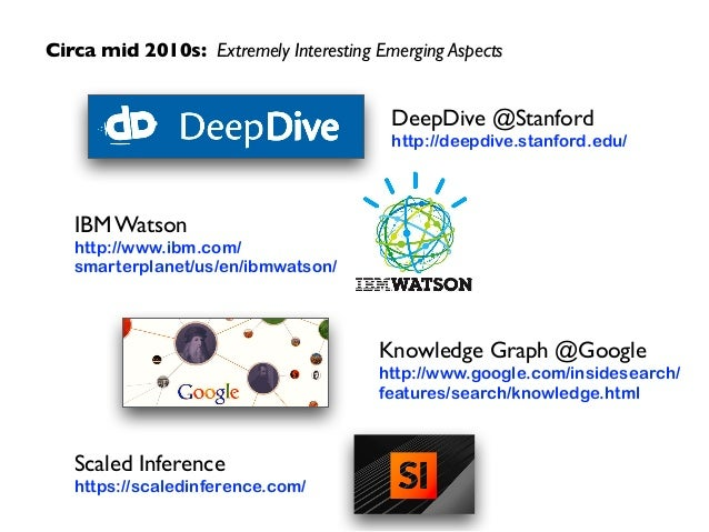 Circa mid 2010s: Extremely Interesting Emerging Aspects DeepDive @Stanford  http://deepdive.stanford.edu/ Knowledge Graph...