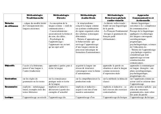Méthodologie Traditionnelle Méthodologie Directe Méthodologie Audio-Orale Méthodologie Structuro-globale audio-visuelle Ap...