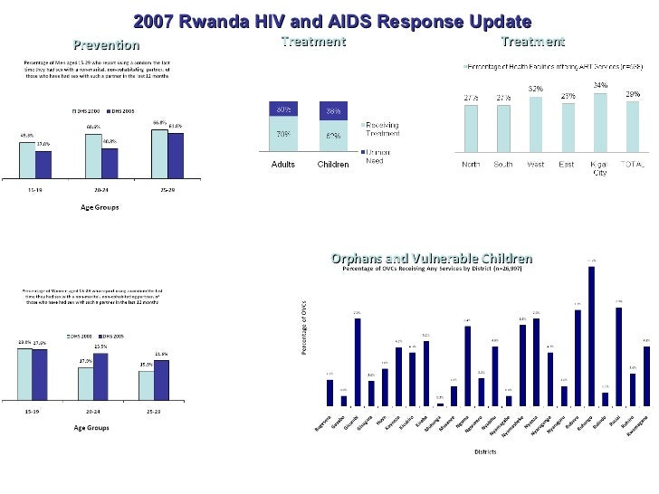 analyzing the statistics of aids and hiv in the age group of 20 29 The hiv/aids epidemic in the united states: the age-adjusted hiv death rate has dropped by more than black gay and bisexual men ages 20-29 accounted for.