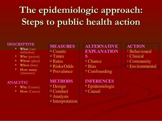 Descriptive Epidemiology - SPH