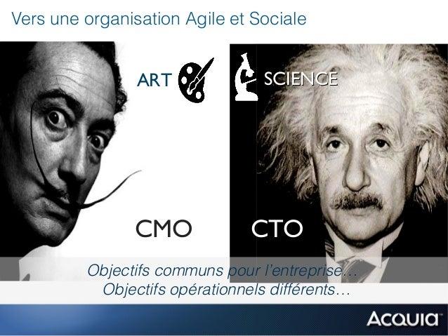 Vers une organisation Agile et Sociale                ART             SCIENCE               CMO            CTO         Obj...