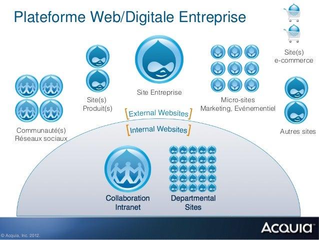 Plateforme Web/Digitale Entreprise                                                                                 Site(s)...