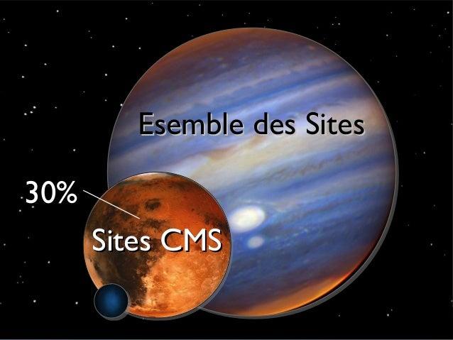 Esemble des Sites        30%                       Sites CMS© Acquia, Inc. 2012.