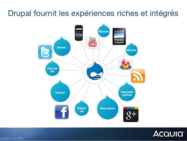 Drupal fournit les expériences riches et intégrés© Acquia, Inc. 2012.