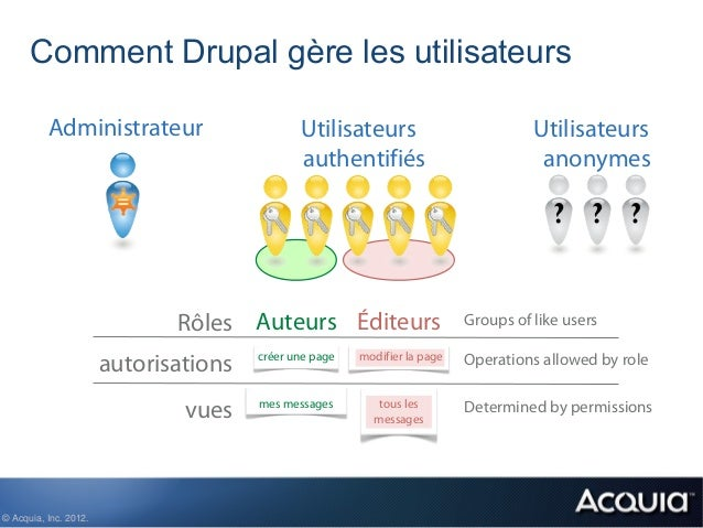 Comment Drupal gère les utilisateurs          Administrateur                      Utilisateurs                           U...
