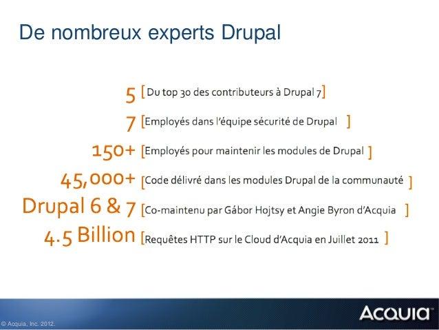 De nombreux experts Drupal© Acquia, Inc. 2012.