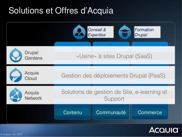 Solutions et Offres d'Acquia                                 Conseil &          Formation                                 ...