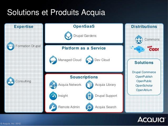 Solutions et Produits Acquia            Expertise                       OpenSaaS                      Distributions       ...
