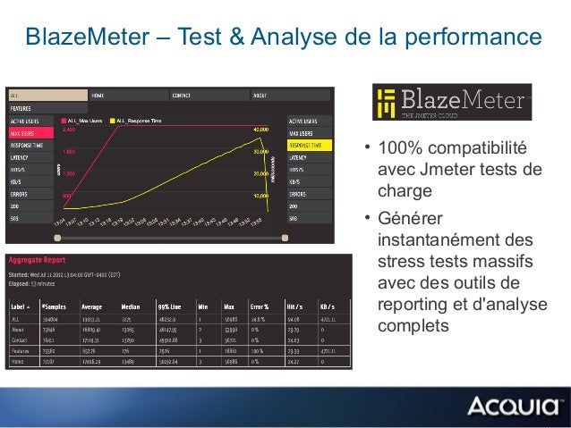BlazeMeter – Test & Analyse de la performance                             • 100% compatibilité                            ...