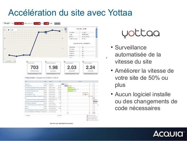 Accélération du site avec Yottaa                          • Surveillance                            automatisée de la     ...