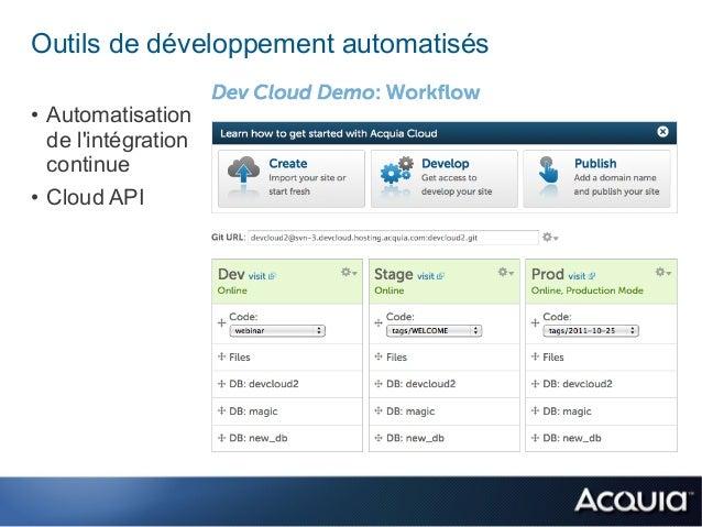 Outils de développement automatisés• Automatisation  de lintégration  continue• Cloud API