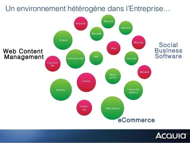 Un environnement hétérogène dans l'Entreprise…                                            SocialWeb Content               ...