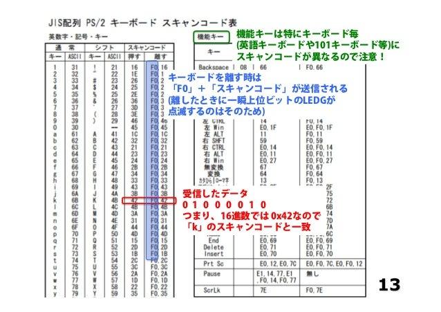 13 受信したデータ 0 1 0 0 0 0 1 0 つまり、16進数では 0x42なので 「k」のスキャンコードと一致 キーボードを離す時は 「F0」+「スキャンコード」が送信される (離したときに一瞬上位ビットのLEDGが 点滅するのはその...