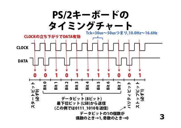 Verilog-HDL Tutorial (11) Slide 3