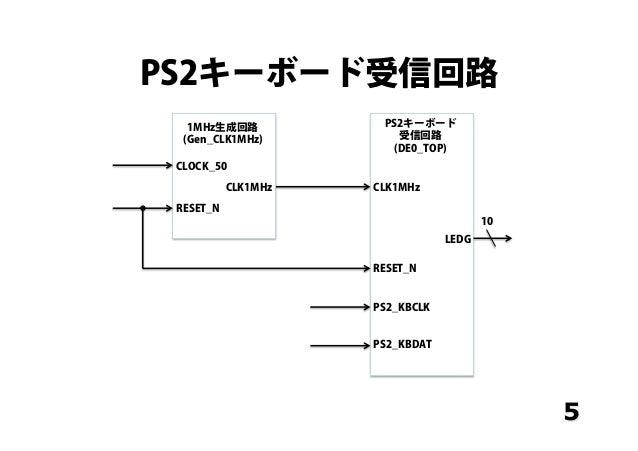 PS2キーボード受信回路 5 CLOCK_50 RESET_N CLK1MHz CLK1MHz PS2_KBCLK PS2_KBDAT LEDG RESET_N 10 1MHz生成回路 (Gen_CLK1MHz) PS2キーボード 受信回路 (...