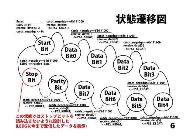 状態遷移図 6 Start Bit Data Bit0 Data Bit1 Data Bit2 Data Bit3Stop Bit Parity Bit Data Bit7 Data Bit6 Data Bit5 Data Bit4 Reset...