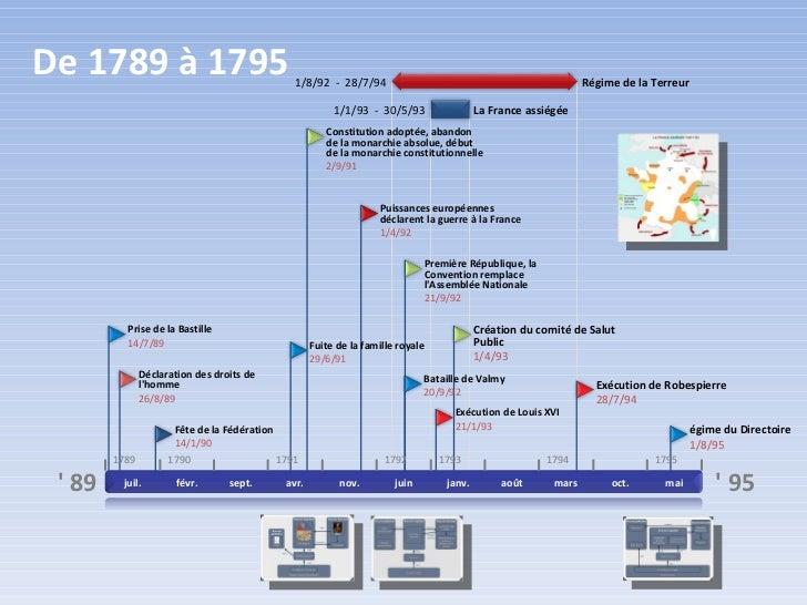 De 1789 à 1795                                   1/8/92 - 28/7/94                                                 Régime d...