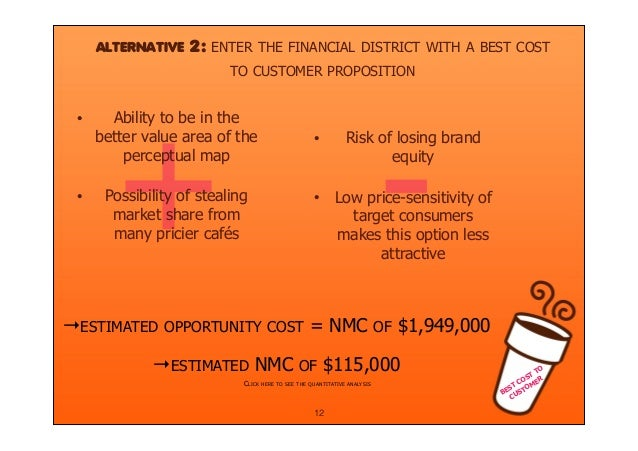 marketing objectives of dunkin donuts Dunkin' donuts marketing campaign strategy this marketing campaign strategy for dunkin' donuts aims to broaden customer our objective in this campaign is to.