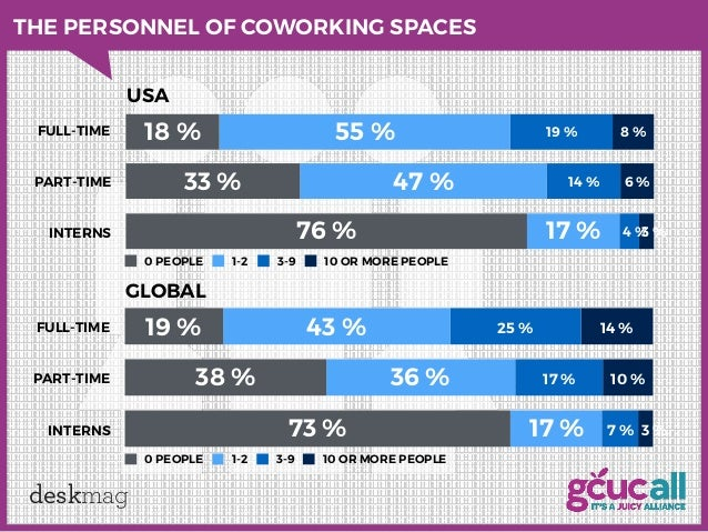 Coworking: An analysis of coworking strategies for ...