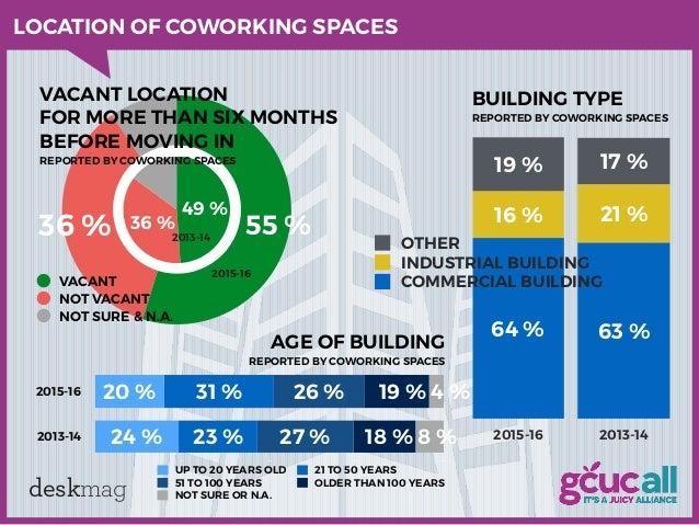 Coworking Europe 2012 - Paris - Coworking Europe