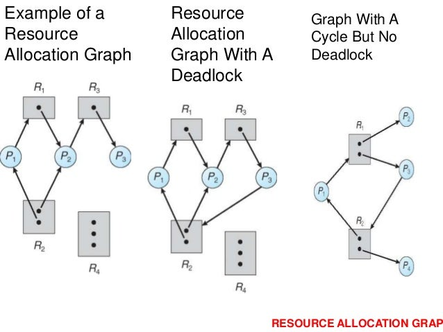 deadlocks resource allocation graph Deadlocks resource allocation graph resource allocation graph p2 requests p3 r3 assigned to p3 7: deadlocks 8 deadlocks resource allocation graph resource allocation graph with a deadlock resource allocation graph with a cycle but no deadlock 7: deadlocks 9 how to handle deadlocks - general.