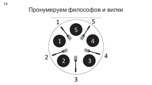 14 Пронумеруем философов и вилки 1 2 3 4 5 1 2 3 4 5