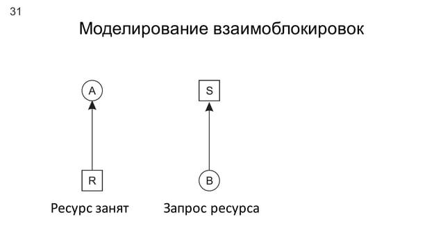 31 Моделирование взаимоблокировок Ресурс  занят Запрос  ресурса Взаимоблокировка