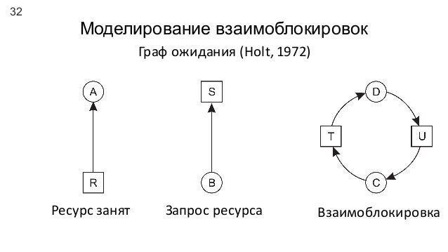 32 Моделирование взаимоблокировок Ресурс  занят Запрос  ресурса Взаимоблокировка Граф  ожидания  (Holt,  1972)
