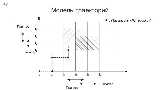 47 Модель траекторий