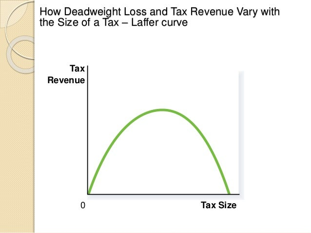 size of tax and deadweight loss