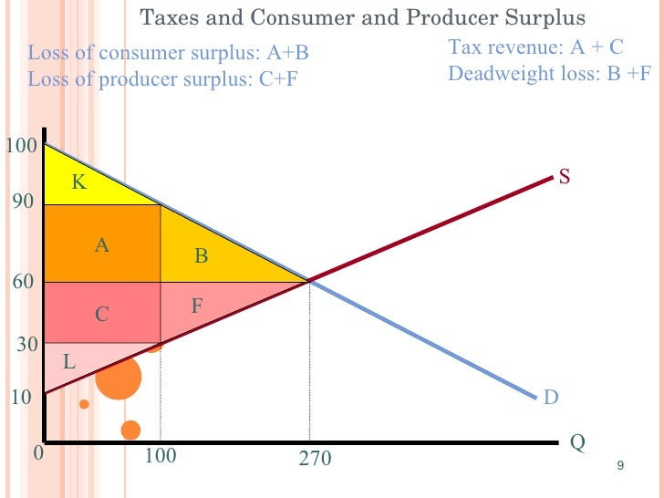 Diagram Production Possibilities Consumer Surplus Diagram ...