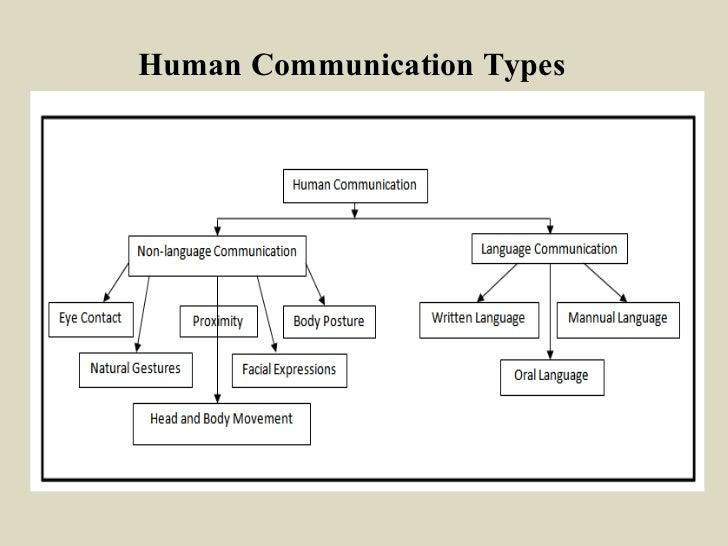 Deaf and dumb Types Of Human Communication