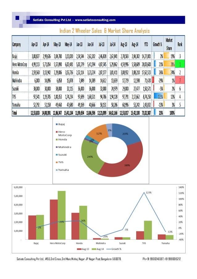 market wheeler sales indian dealership analysis