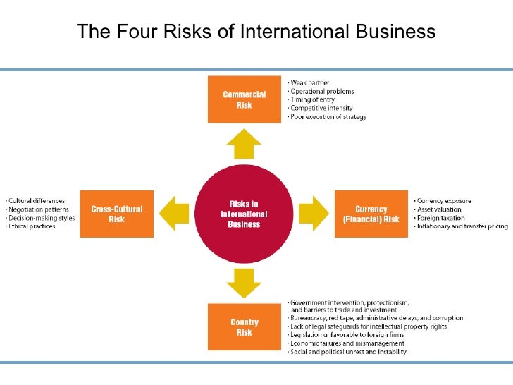 risk management in international banking Page | 3 1 0 overview of risk management framework 11 introduction the central bank of kenya has put forward this document for the purpose of providing.