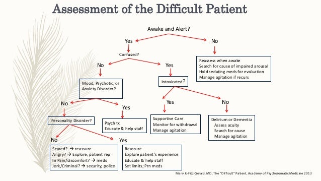 how to assess pain in end stage of copd patient