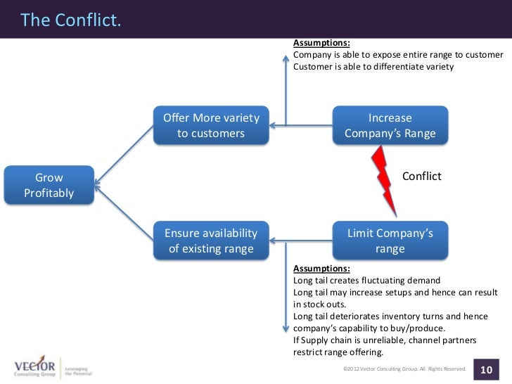The Conflict.                                      Assumptions:                                      Company is able to ex...