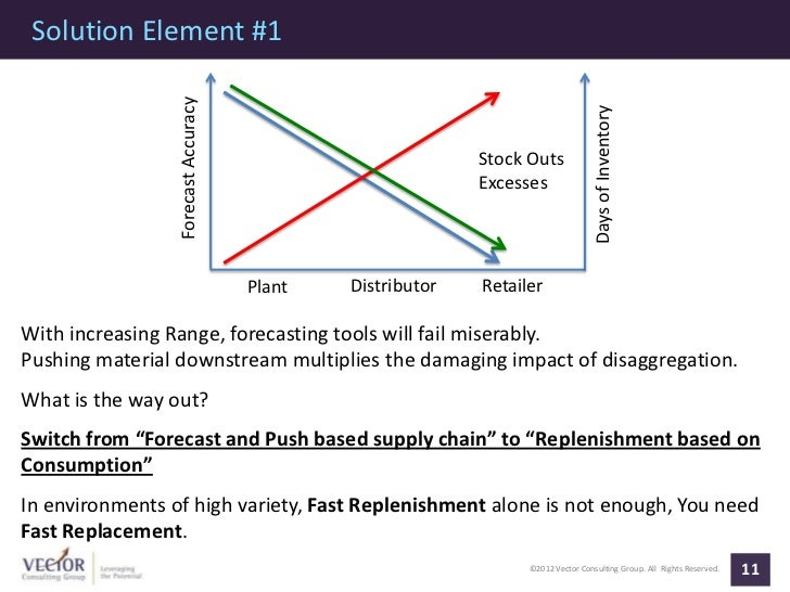 Solution Element #1                 Forecast Accuracy                                                                     ...