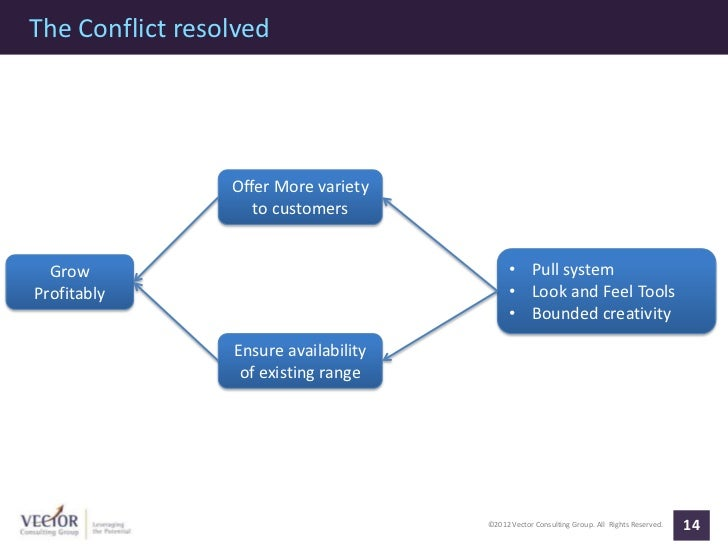 The Conflict resolved                 Offer More variety                    to customers  Grow                            ...