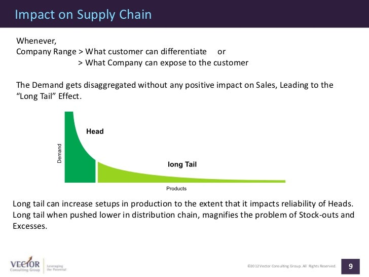 Impact on Supply ChainWhenever,Company Range > What customer can differentiate or              > What Company can expose t...