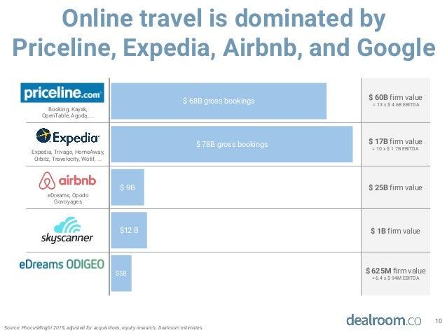 Online Travel Report By Dealroom June 2016