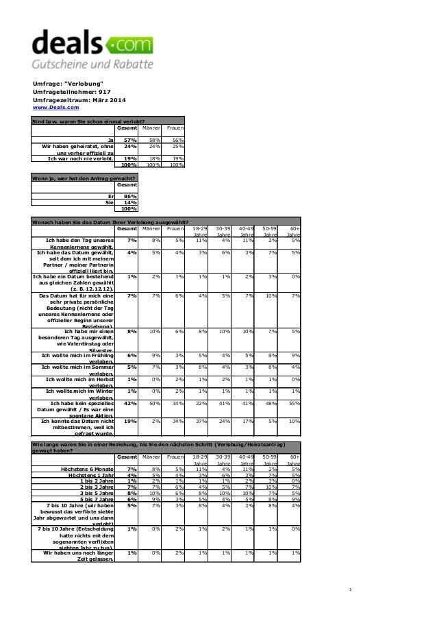 """Umfrage: """"Verlobung"""" Umfrageteilnehmer: 917 Umfragezeitraum: März 2014 www.Deals.com Gesamt Männer Frauen Ja 57% 58% 56% W..."""