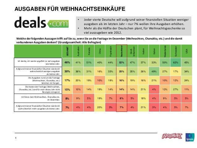 AUSGABEN FÜR WEIHNACHTSEINKÄUFE • •  Jeder vierte Deutsche will aufgrund seiner finanziellen Situation weniger ausgeben al...