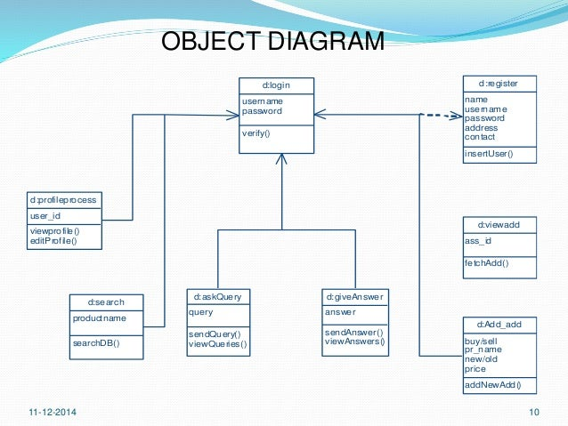Class And Object Diagram For Online Shopping Block And Schematic