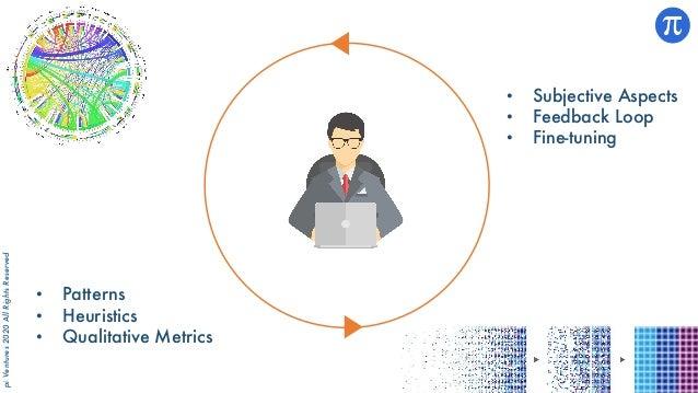 piVentures2020AllRightsReserved • Patterns • Heuristics • Qualitative Metrics • Subjective Aspects • Feedback Loop • Fine-...